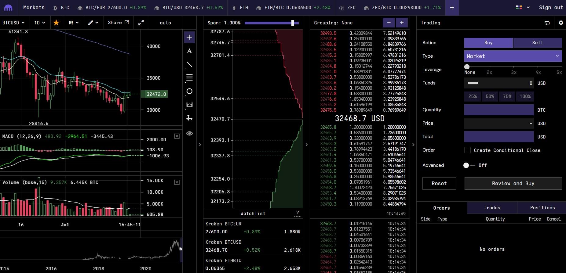 mercato mogul bitcoin commercio allingrosso criptovaluta