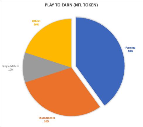 nfl tokens