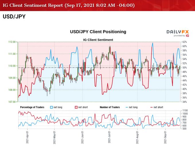 Imagen del sentimiento del cliente de IG sobre la tasa USD / JPY