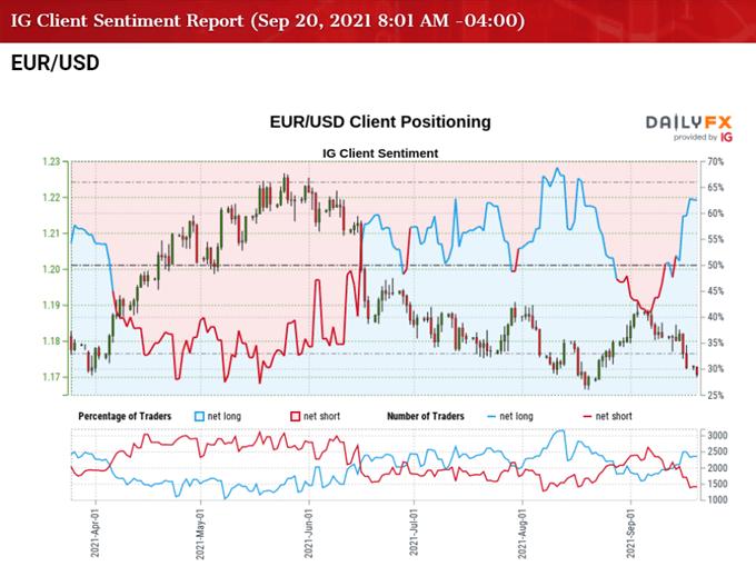 Imagen del sentimiento del cliente de IG sobre la tasa EUR / USD