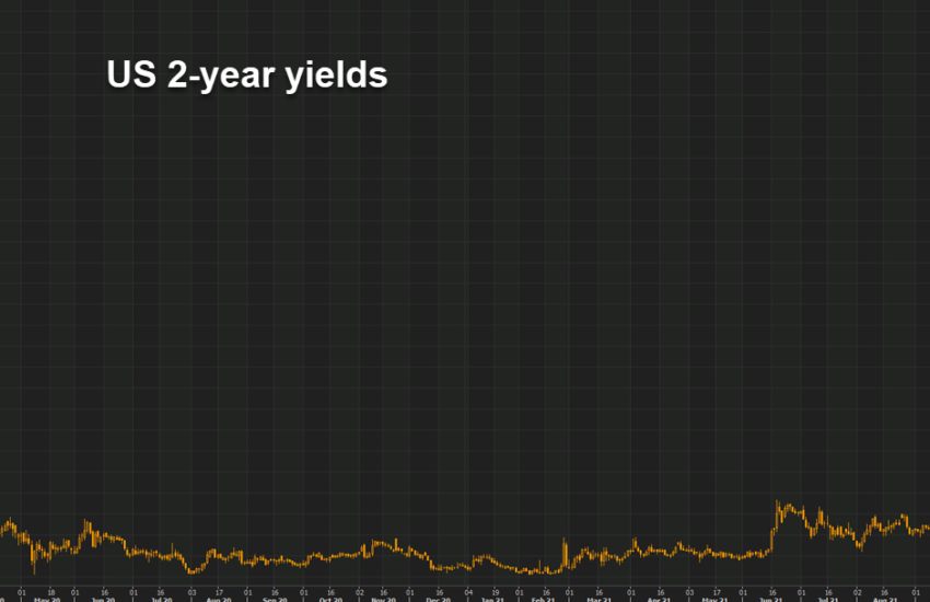 Bonds continue to price in hikes